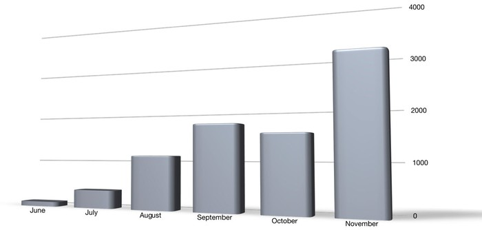 A bar chart showing NIO ES8 sales ramping up steadily by month from June through November 2018.