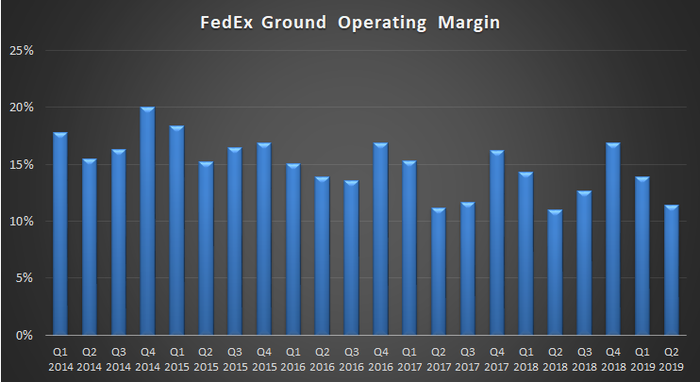 A chart of FedEx Ground's margin.