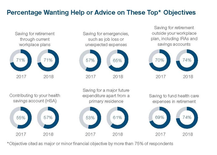 A graphich shows how many survey respondents want financial advice in various areas.