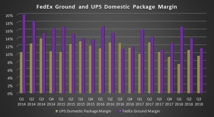 FedEx Ground and UPS Domestic Package Margin