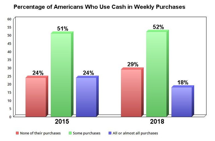 Chart showing percentage of Americans who use cash for weekly purchases.