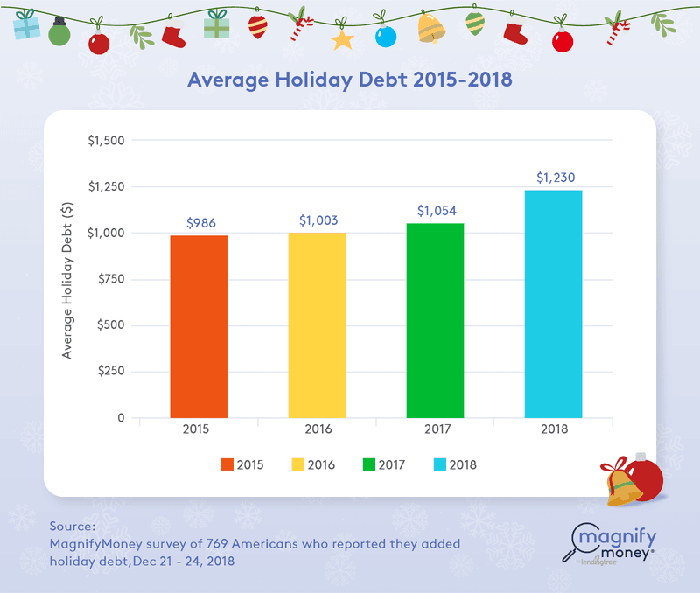 A chart shows holiday debt.