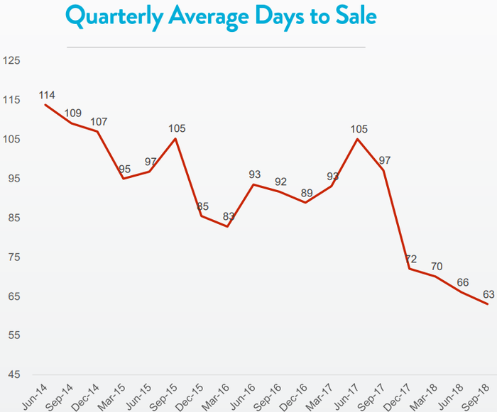 Graphic showing a steady decline in days-to-sale over the past two years.