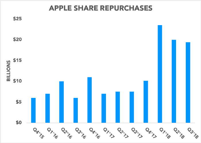 Chart showing Apple share repurchases over time, beginning in Q4 2015