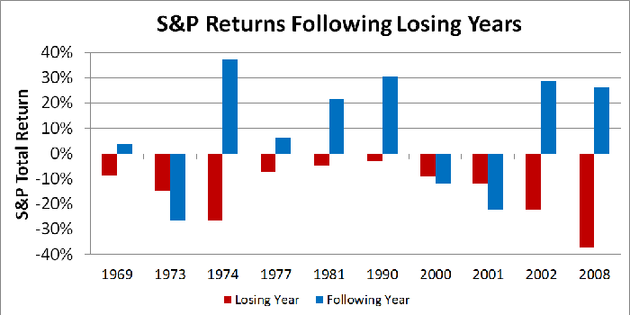 Bar graph of stock market returns following down years.