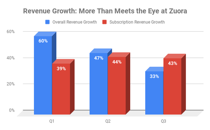 Chart of Zuora revenue growth by division