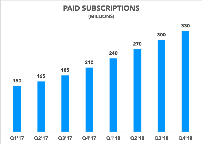 Chart showing Apple's paid subscriptions growing over time