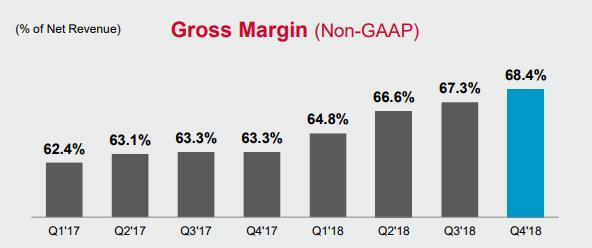 Chart showing Broadcom's quarterly non-GAAP gross margin over time