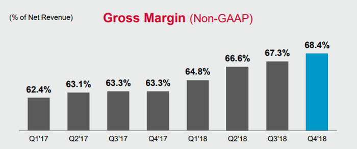 Chart showing Broadcom's quarterly non-GAAP gross margin over time
