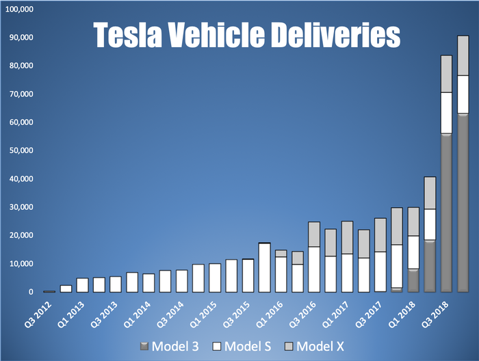 A bar chart showing Tesla's vehicle deliveries by quarter