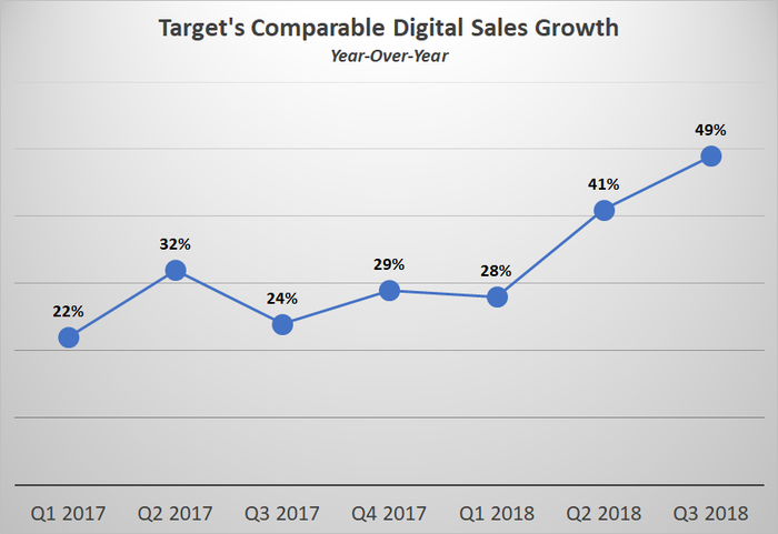 A chart showing Target's digital sales growth.