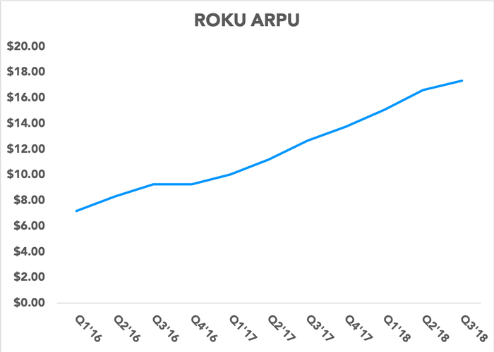 Chart showing Roku's ARPU over time
