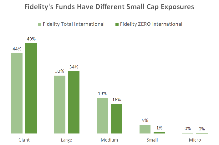 Bar chart comparing market cap distribution of holdings in Fidelity FZILX vs. Fidelity FTIHX