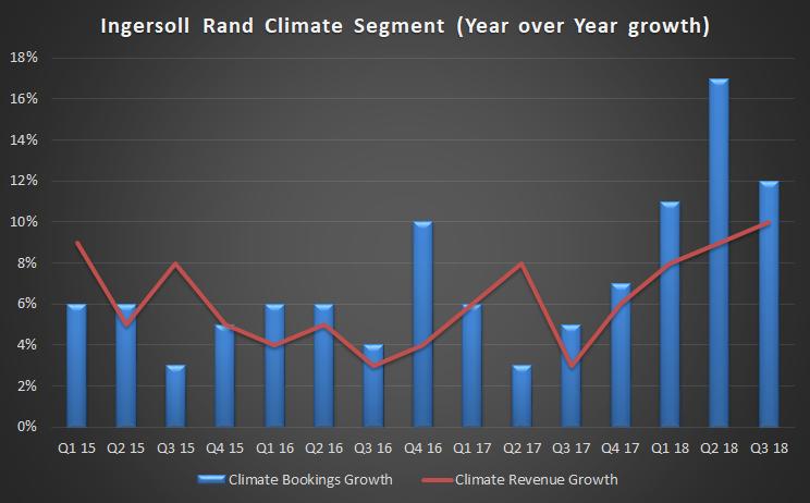 Ingersoll-Rand Climate Segment