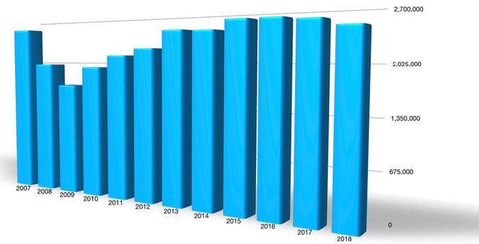 A bar chart showing Ford's annual US sales dip in 2008-2009, rise steadily from there to a plateau in 2015-2016, and then fall slightly in 2017 and 2018.
