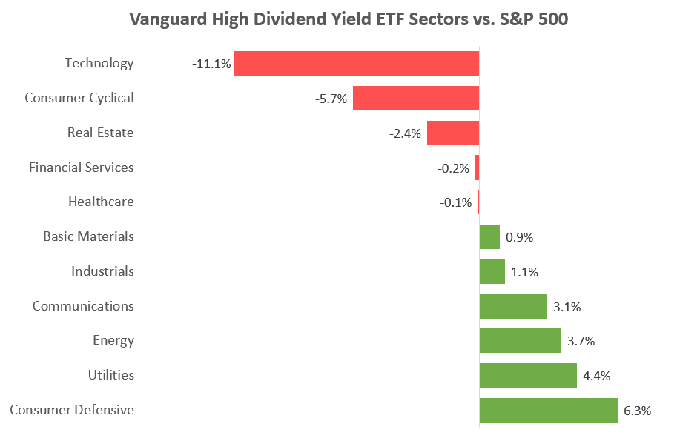 Chart showing Vanguard High Dividend Yield ETF sector weights vs. the S&P 500