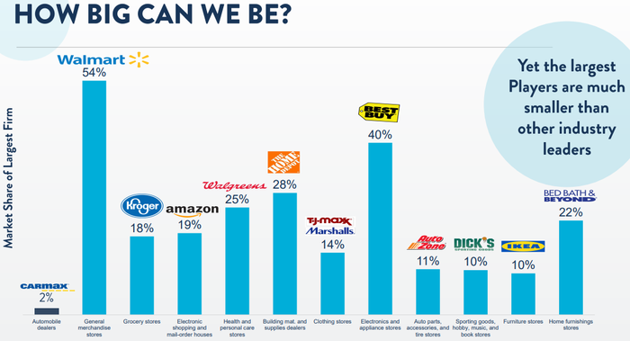 Graphic showing largest auto retailer only owns 2% of the market.
