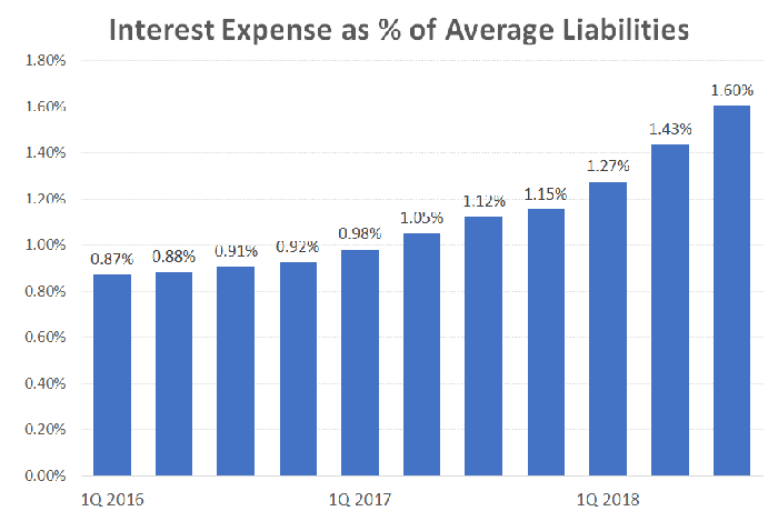 Bar chart of NYCB's interest expenses as a percentage of average liabilities.