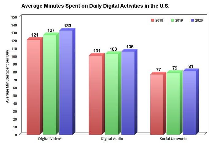 Minutes spent on digital platforms.