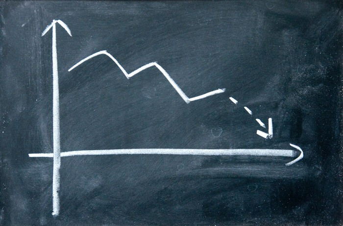 Written in chalk on a blackboard, a line trends downward on a chart.