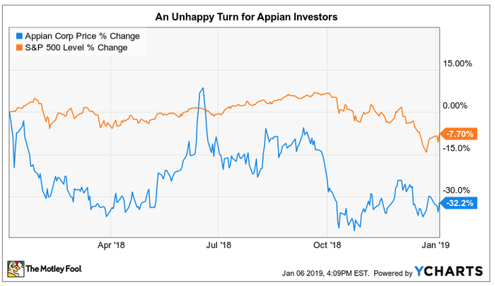 stock chart of appian losing to the S&P 500