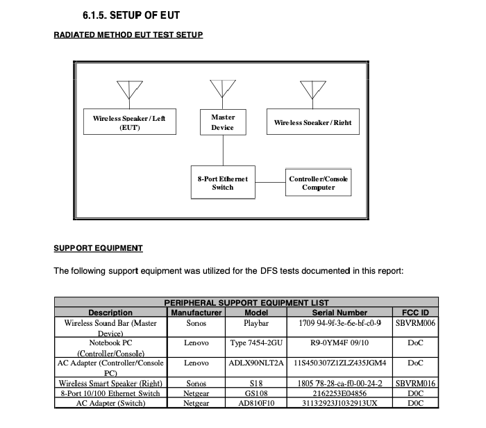 Chart and table from FCC filing of Sonos new speaker