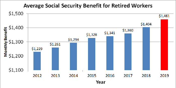 Bar graph of average Social Security monthly benefit for retired workers.