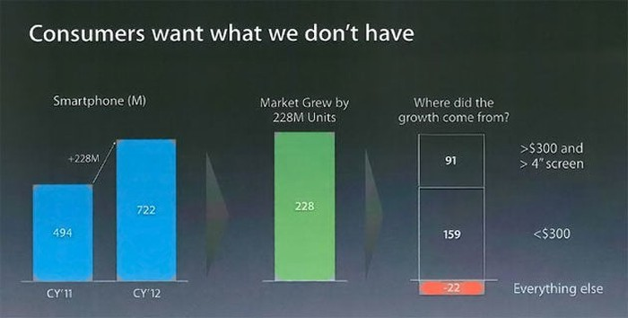 """A slide in which Apple admits that customers """"want what we don't have"""""""