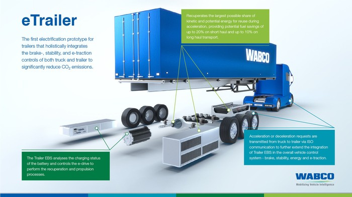 Wabco's electrified trailer demonstration graphic.