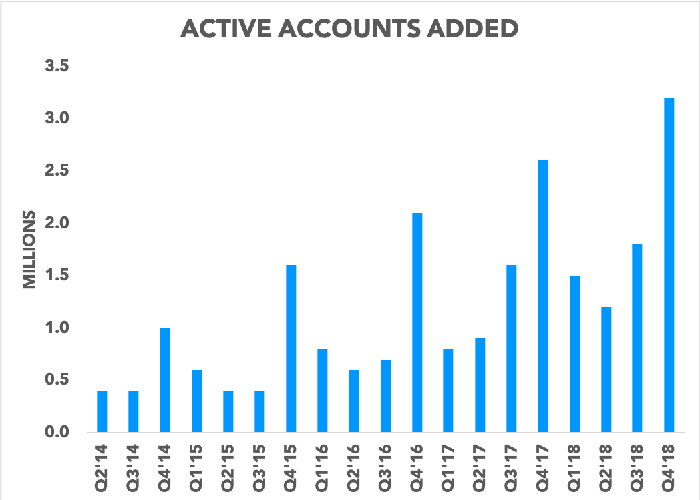 Chart showing active accounts added per quarter