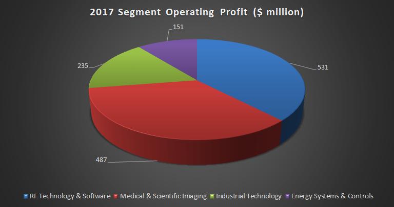 Chart showing Roper's segment profit in 2017