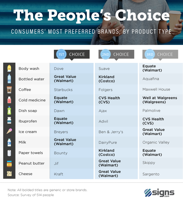 A chart shows which products are favored.