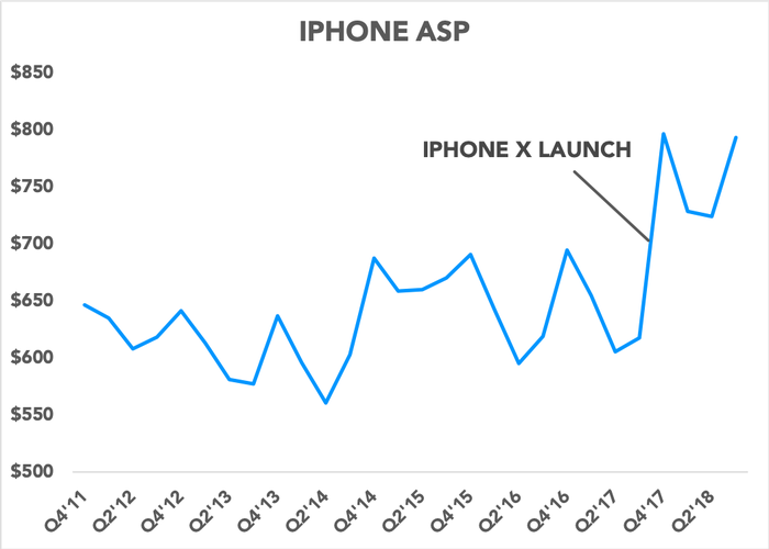 Chart showing iPhone ASPs since 2011