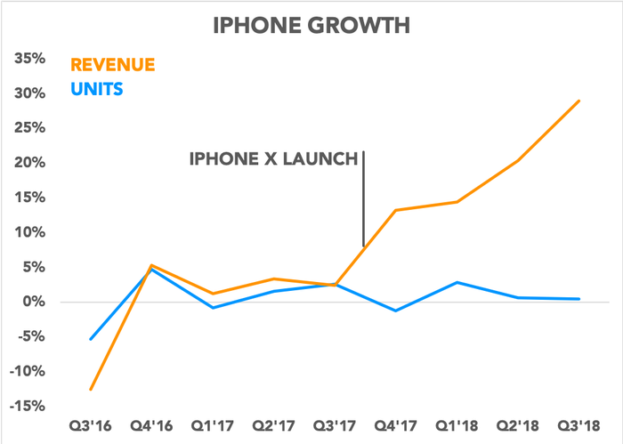 Chart comparing iPhone revenue and unit growth over time