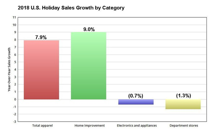 Chart showing U.S. holiday sales growth by category in 2018