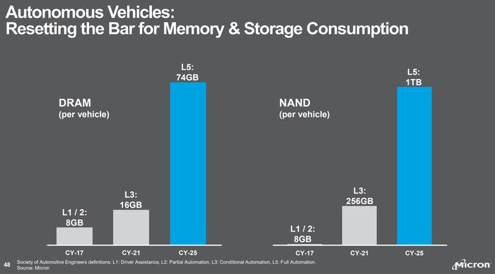 Chart showing growth in memory consumption because of self-driving cars.