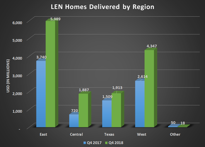 LEN new homes delivered by region for Q4 2017, Q3 2018, and Q4 2018. Shows consdierable year-over-year gains across all segments.