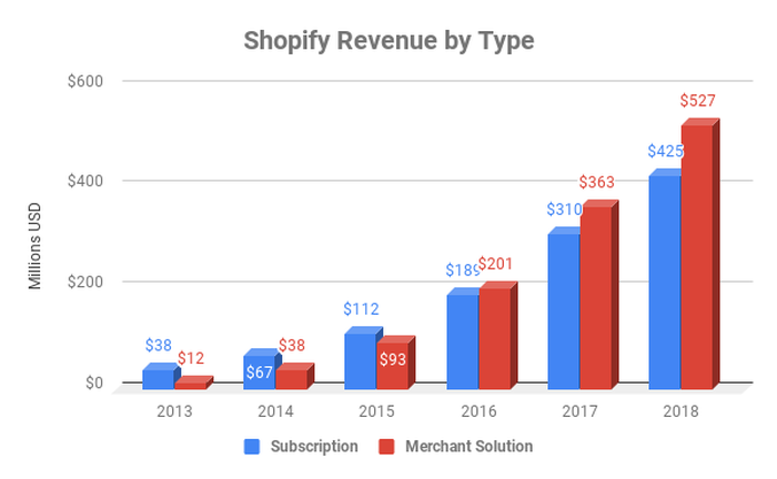 Chart showing revenue by division at Shopify since 2013