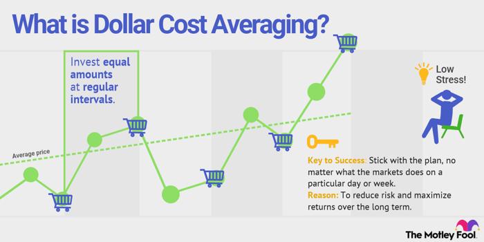 Dollar cost averaging visualized