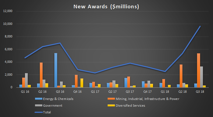 Fluor's new awards by quarter