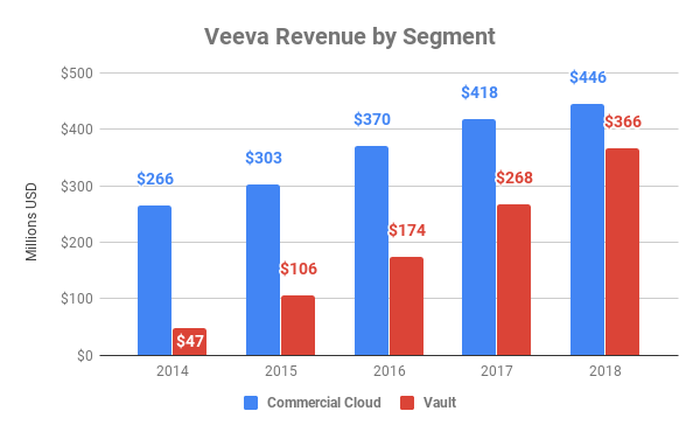 Chart showing Veeva revenue by segment since 2014