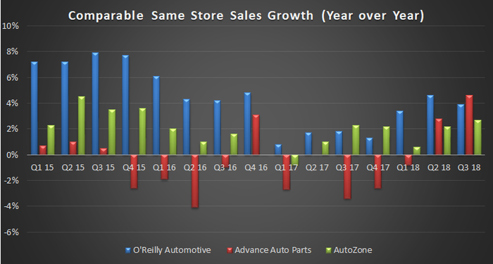 Comparable same store sales growth at O'Reilly Automotive, AutoZone and Advance Auto Parts