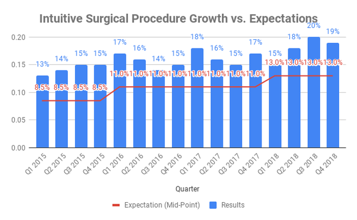 Chart of procedure growth versus expectations at Intuitive Surgical from 2015 through 2018.