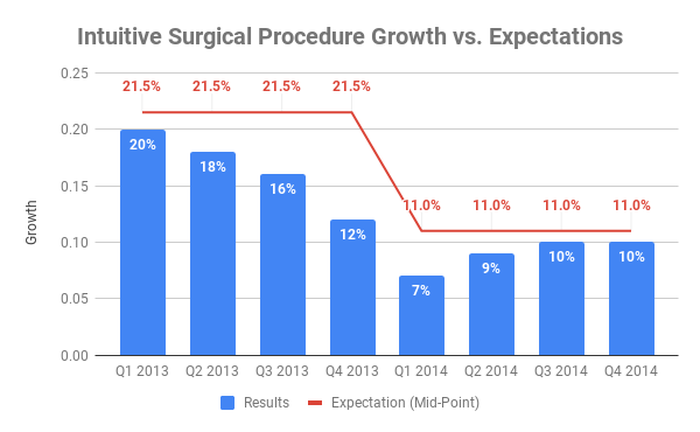 Chart of Intuitive Surgical procedure growth against expectations in 2013 and 2014