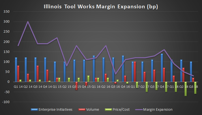 Illinois Tool Works Margin Expansion
