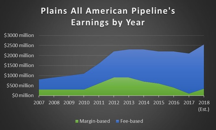 Plains All American Pipelines fee-based and margin-based earnings from 2008 through 2018.