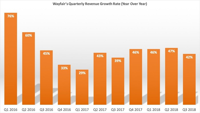 A bar chart showing Wayfair's quarterly revenue growth rate for each quarter going back to Q1 2016.