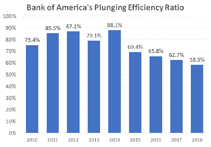 Bar chart of Bank of America's expense ratio from 2010 to 2018.