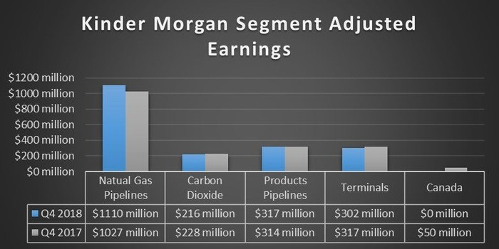 Kinder Morgan's earnings by segment in the fourth quarter of 2018 and 2017.