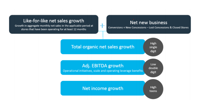 Graphic depicting target revenue and earnings growth rates for Hudson Ltd.